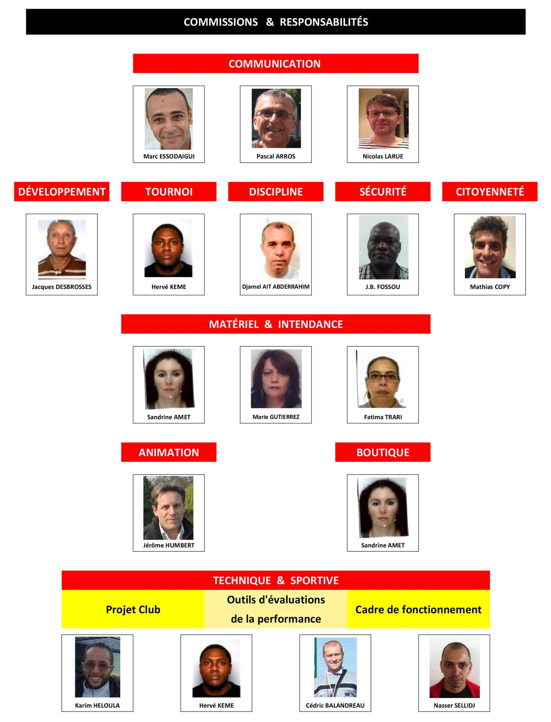 Organigramme des Commissions